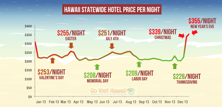 govisithawaii-travel-chart-2013.png