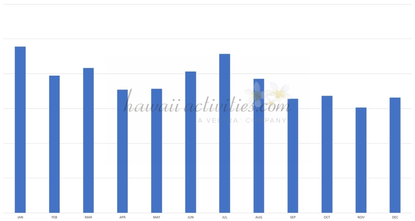 total pageviews by month